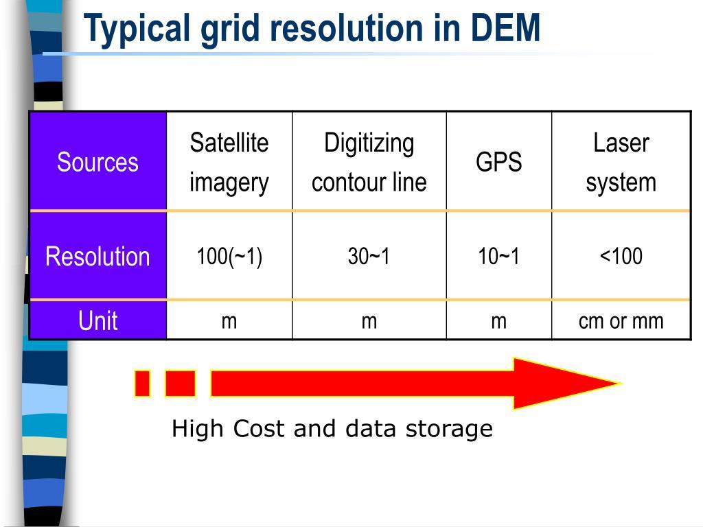 Typical grid resolution in DEM