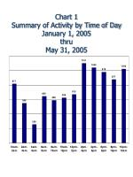 chart 1 summary of activity by time of day january 1 2005 thru may 31 2005