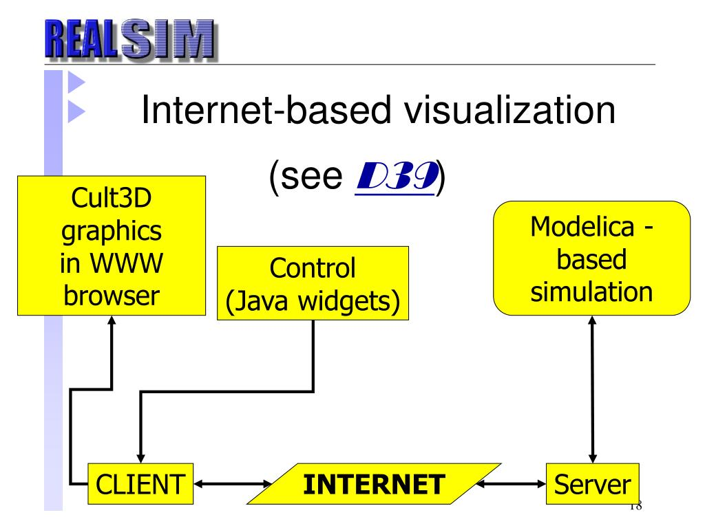 Internet-based visualization