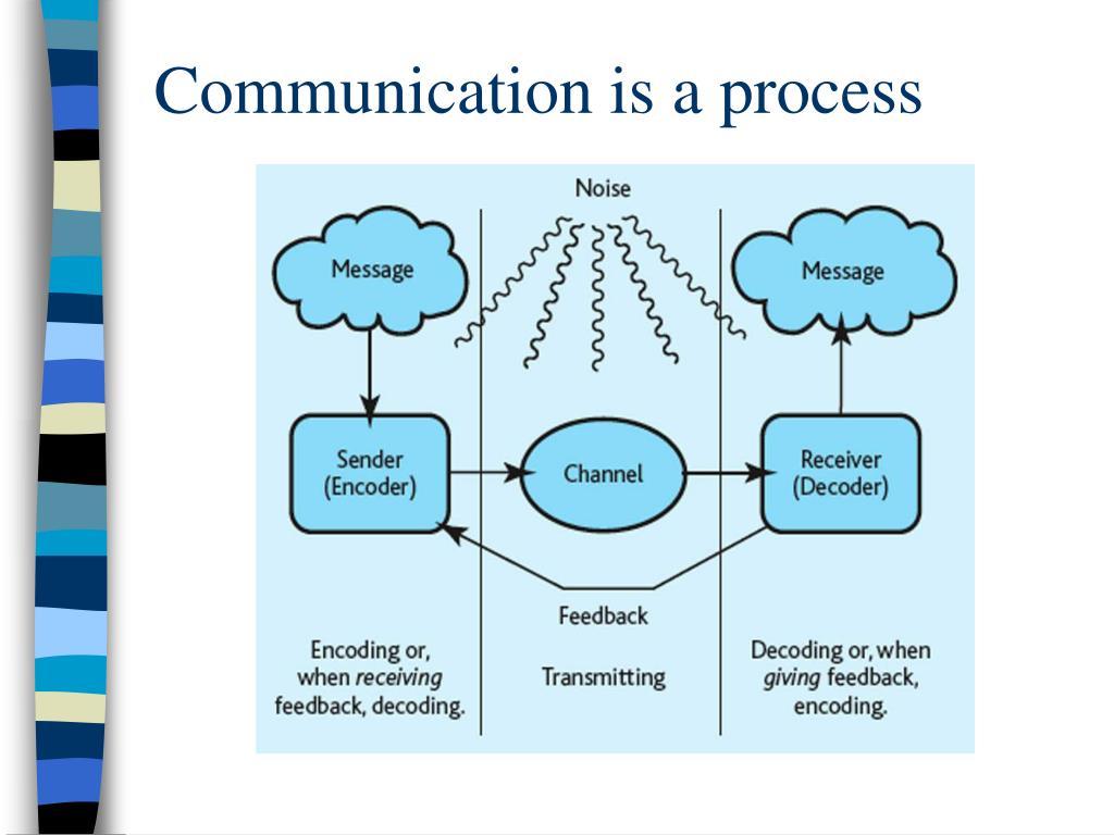 Communication is a process
