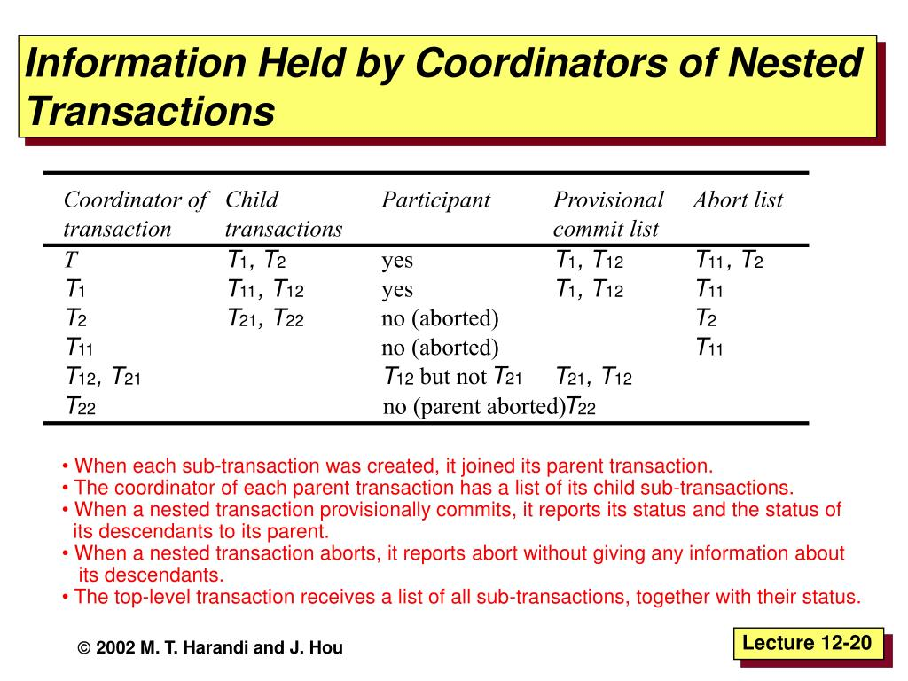 Information Held by Coordinators of Nested