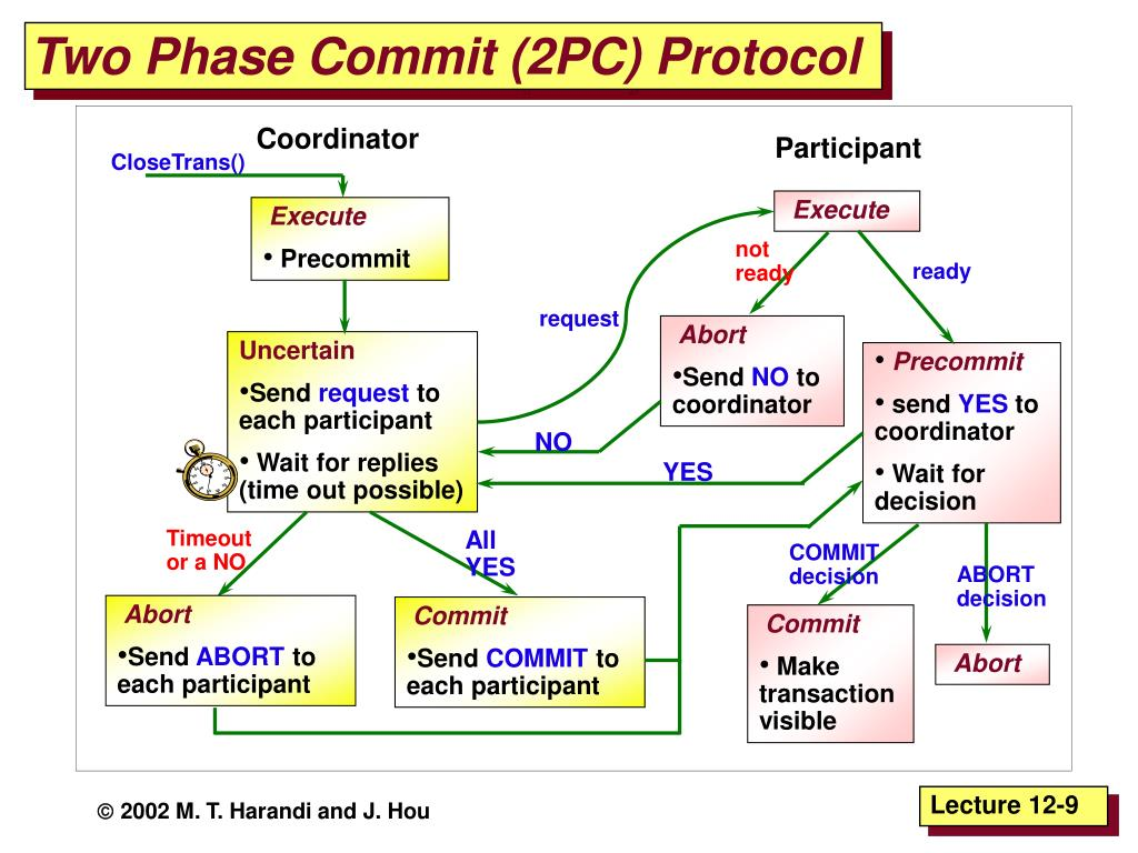 Two Phase Commit (2PC) Protocol