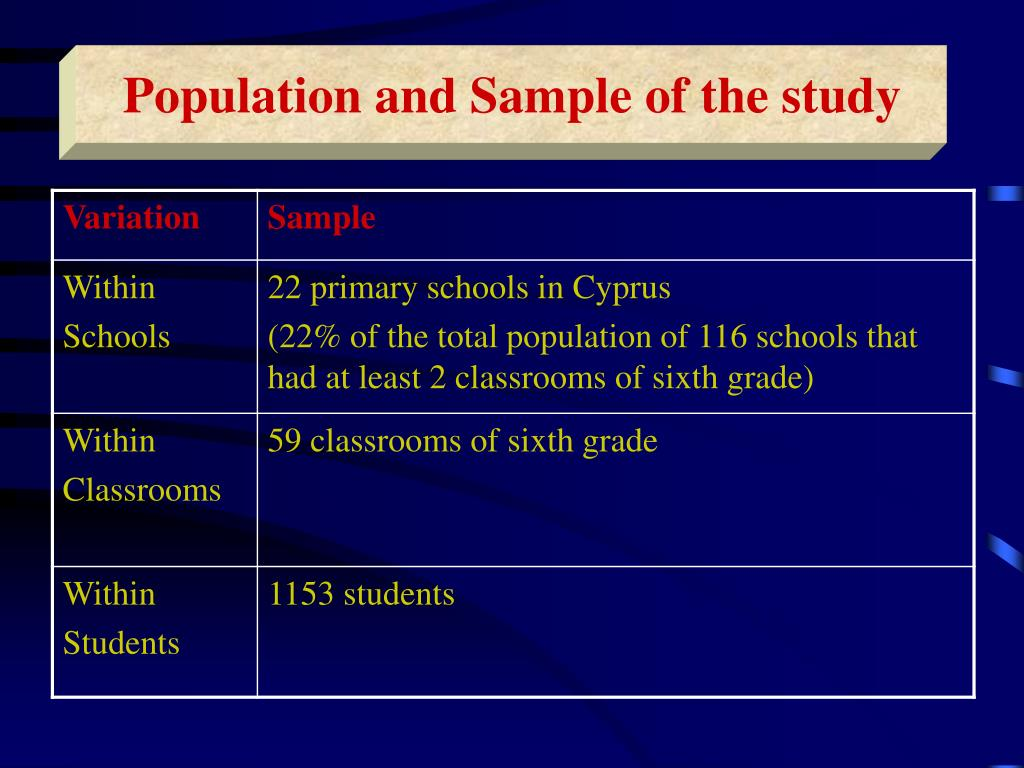 Population and Sample of the study
