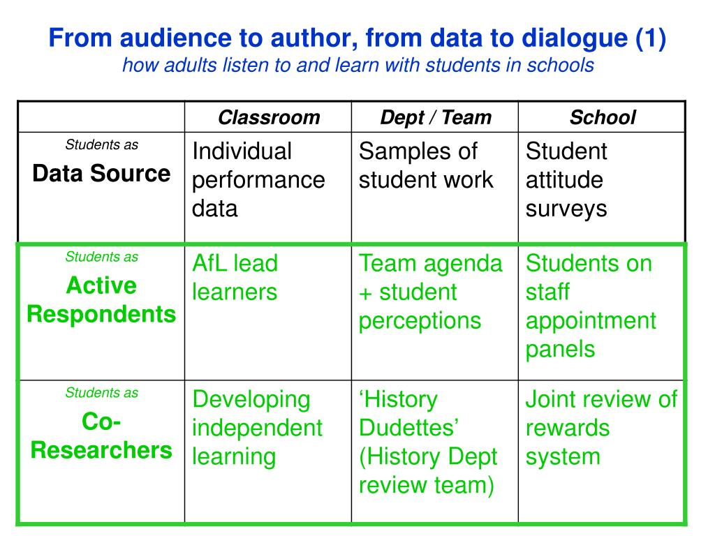 From audience to author, from data to dialogue (1)