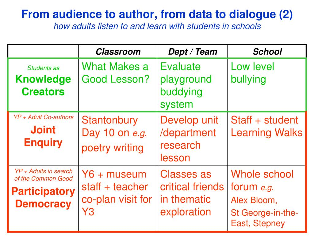 From audience to author, from data to dialogue (2)