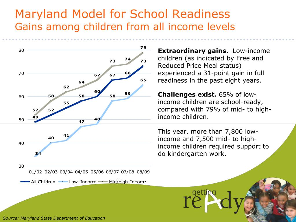 Maryland Model for School Readiness