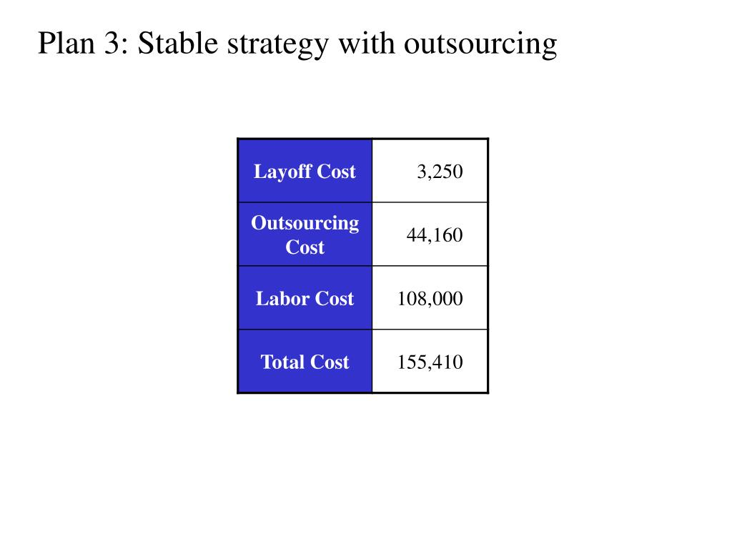 Plan 3: Stable strategy with outsourcing
