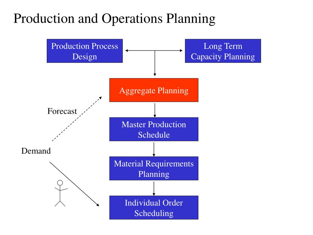 Production and Operations Planning