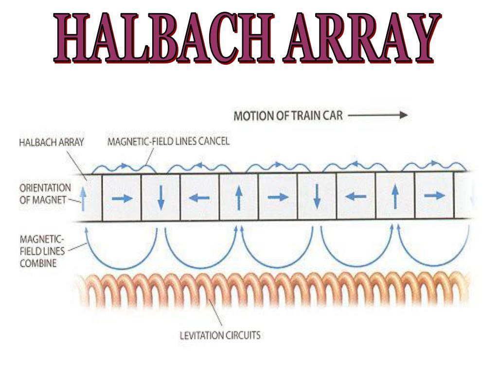 HALBACH ARRAY