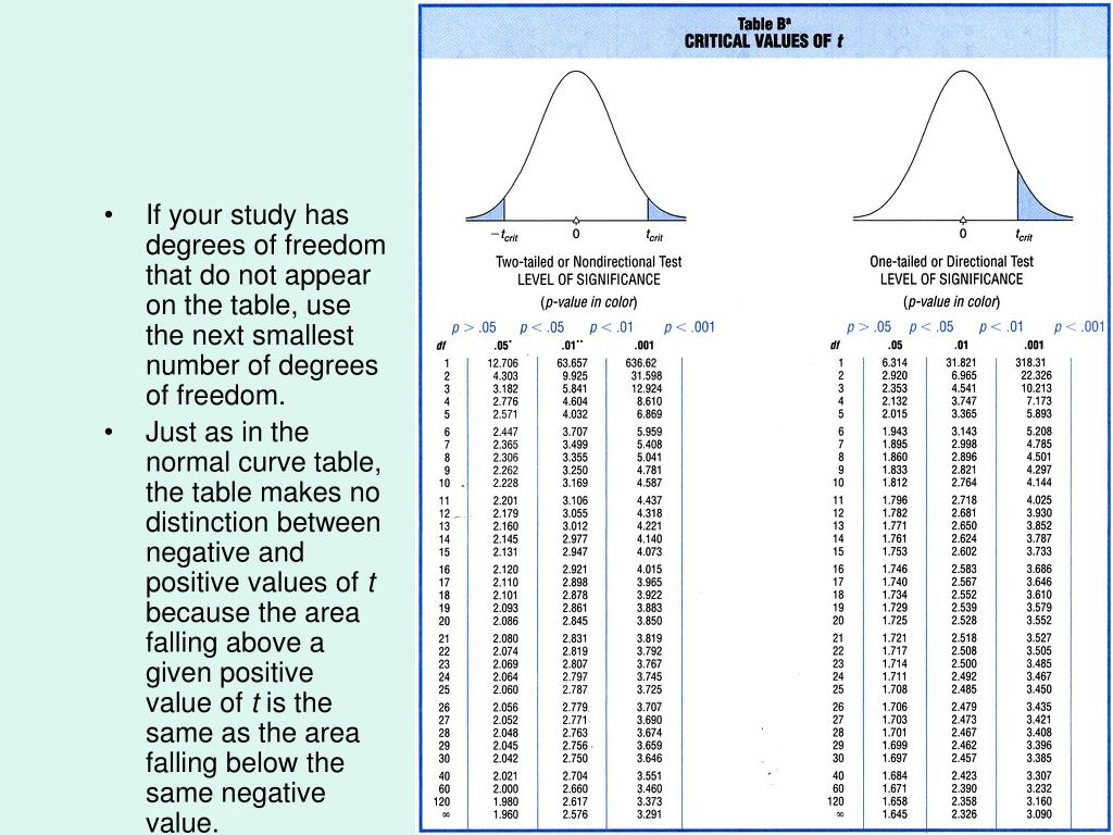 If your study has degrees of freedom that do not appear on the table, use the next smallest number of degrees of freedom.