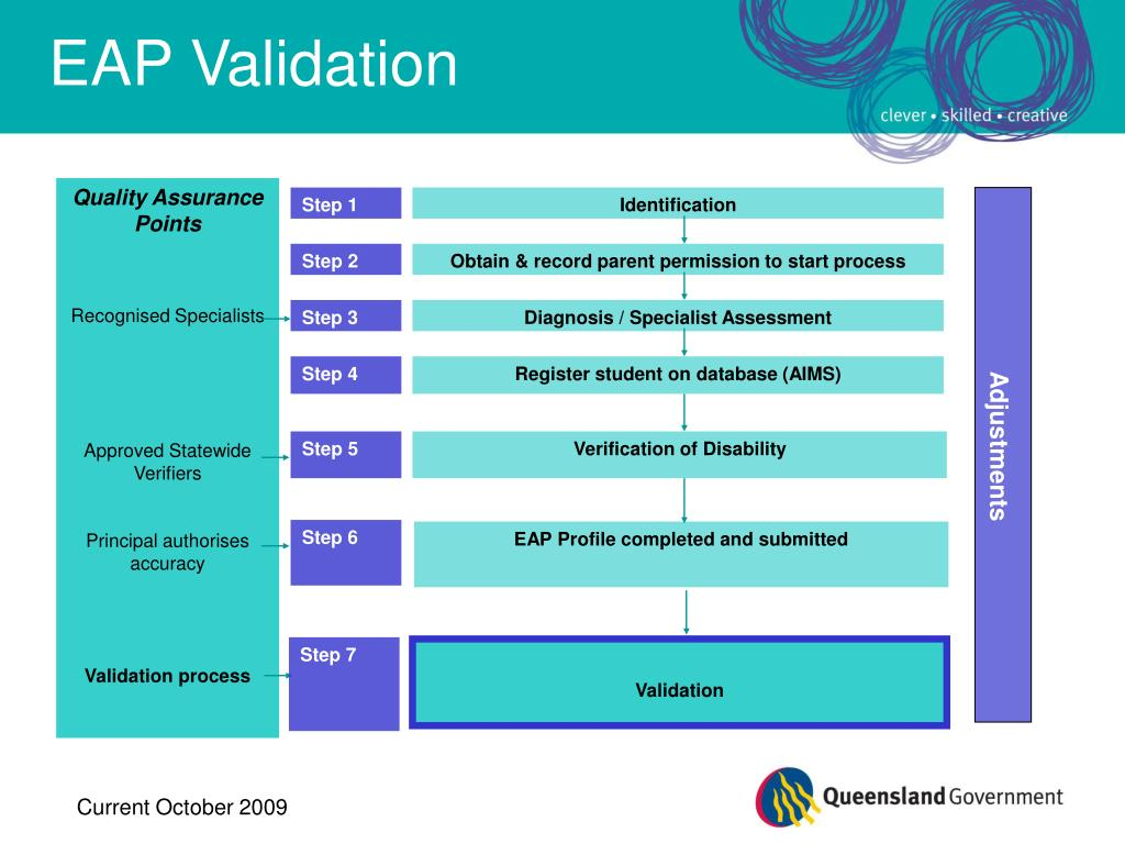 EAP Validation