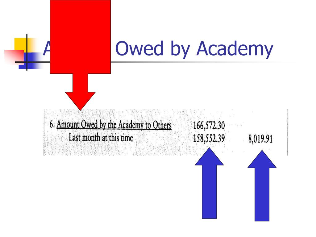 Amount Owed by Academy
