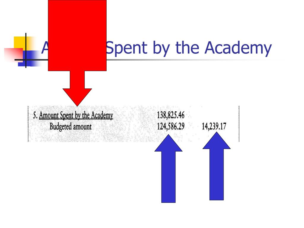 Amount Spent by the Academy