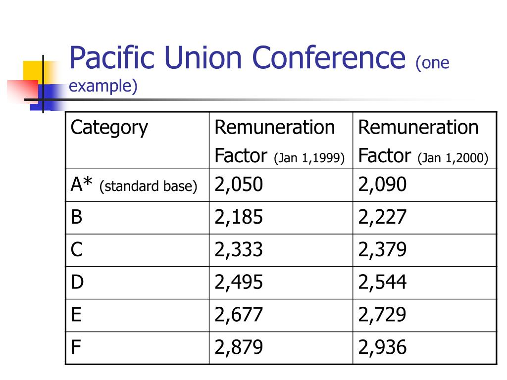 Pacific Union Conference