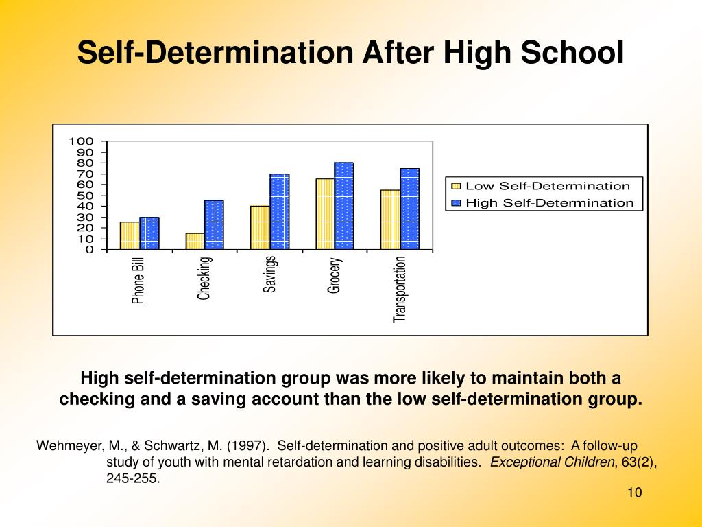 Self-Determination After High School