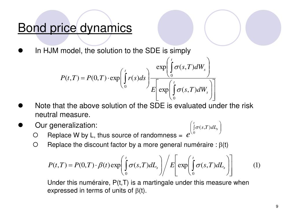 Bond price dynamics