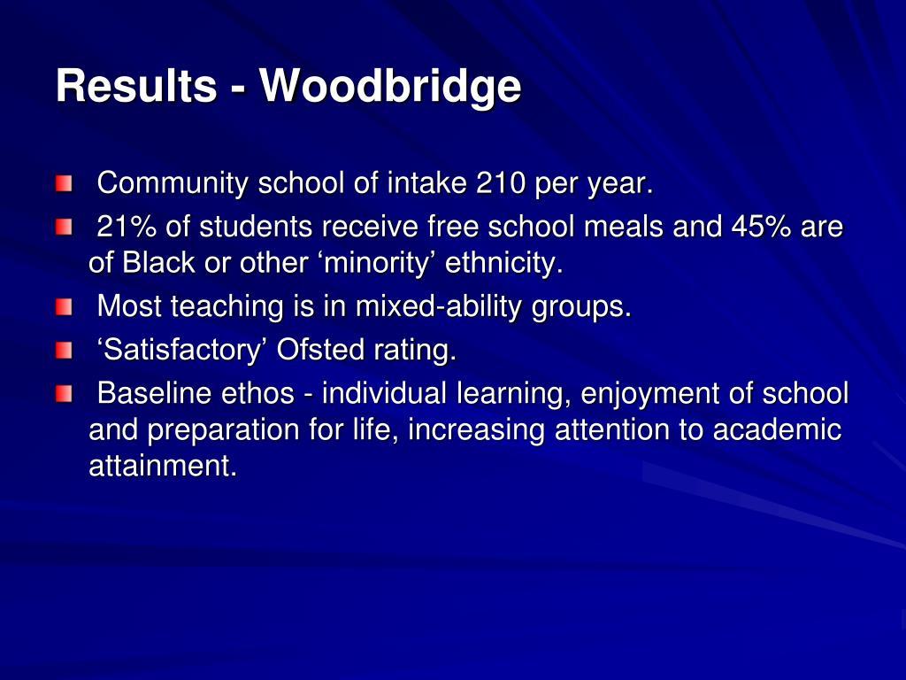 Results - Woodbridge
