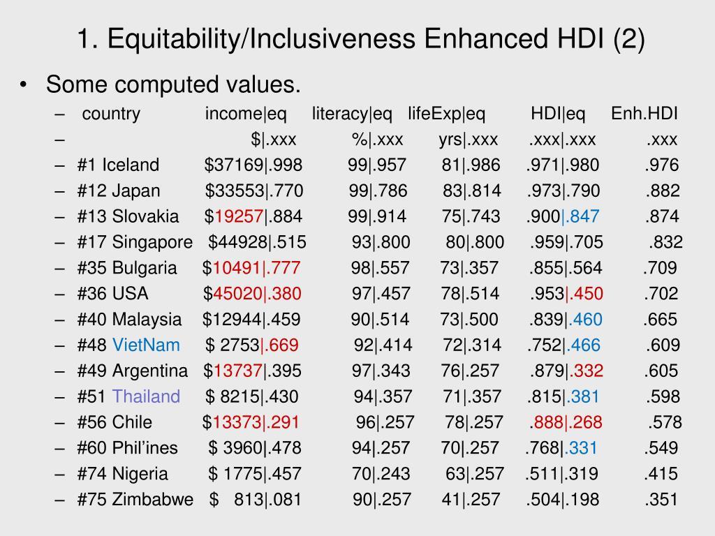 1. Equitability/Inclusiveness Enhanced HDI (2)