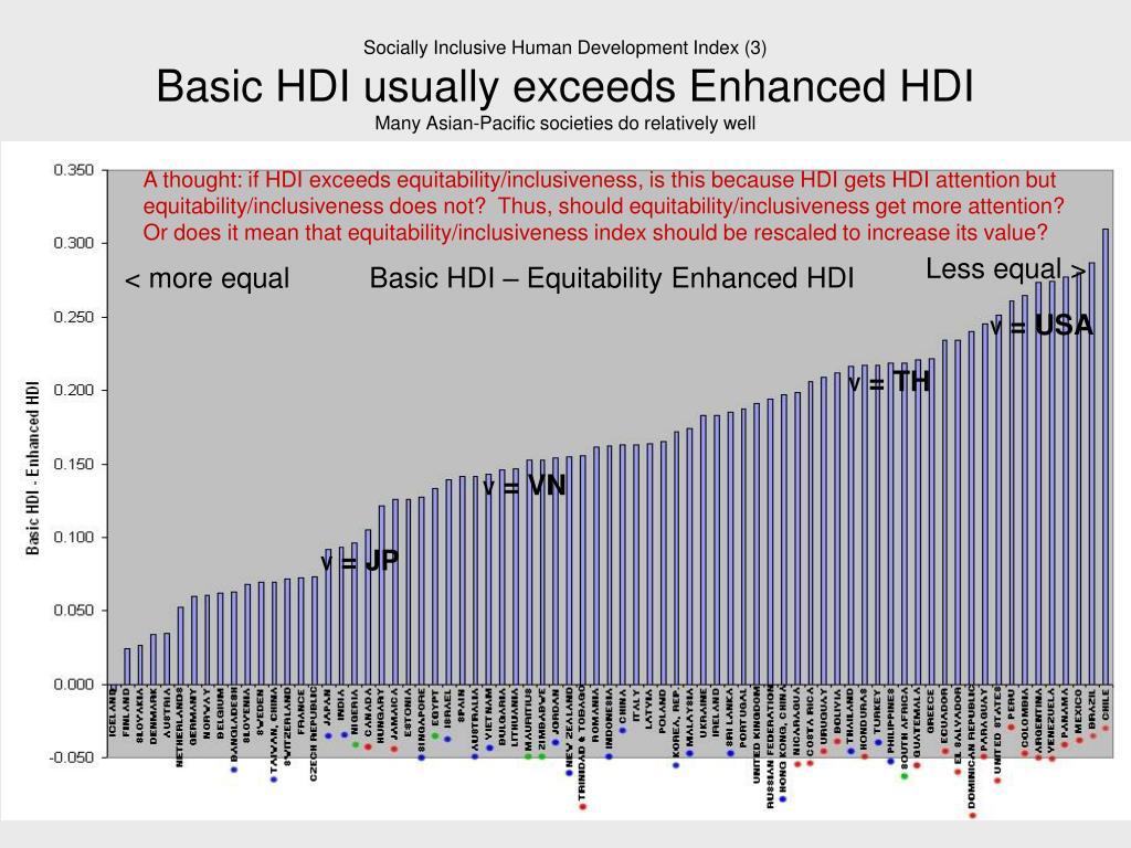 Socially Inclusive Human Development Index (3)