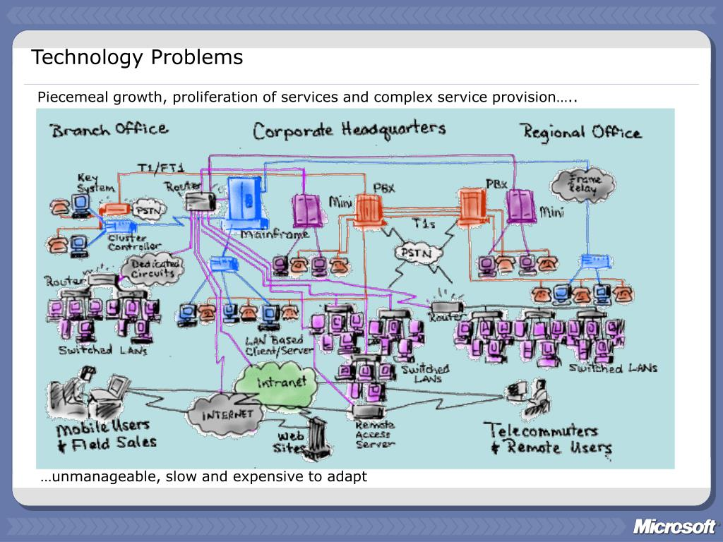 PPT - Microsoft Systems Architecture PowerPoint ...