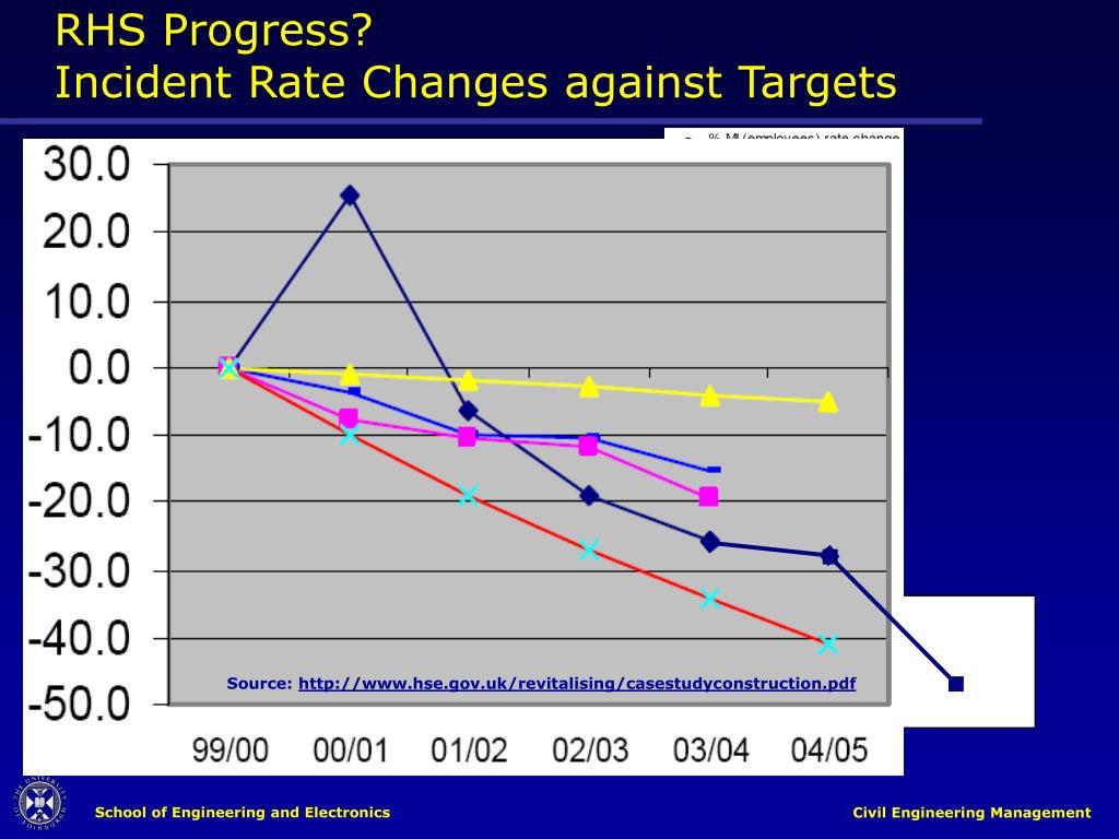 RHS Progress?