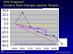 rhs progress incident rate changes against targets