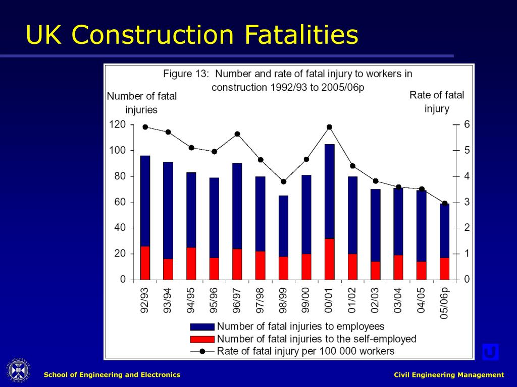 UK Construction Fatalities