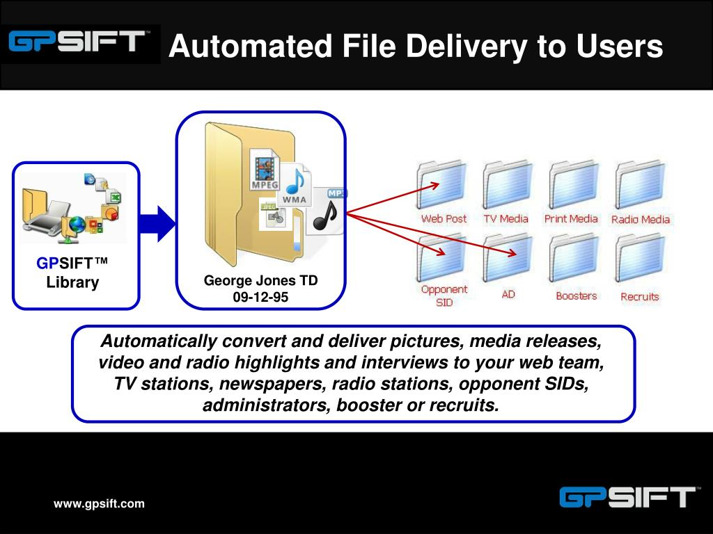 Automated File Delivery to Users