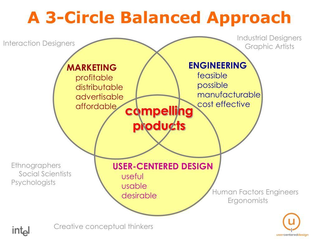 A 3-Circle Balanced Approach