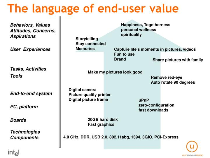 The language of end-user value