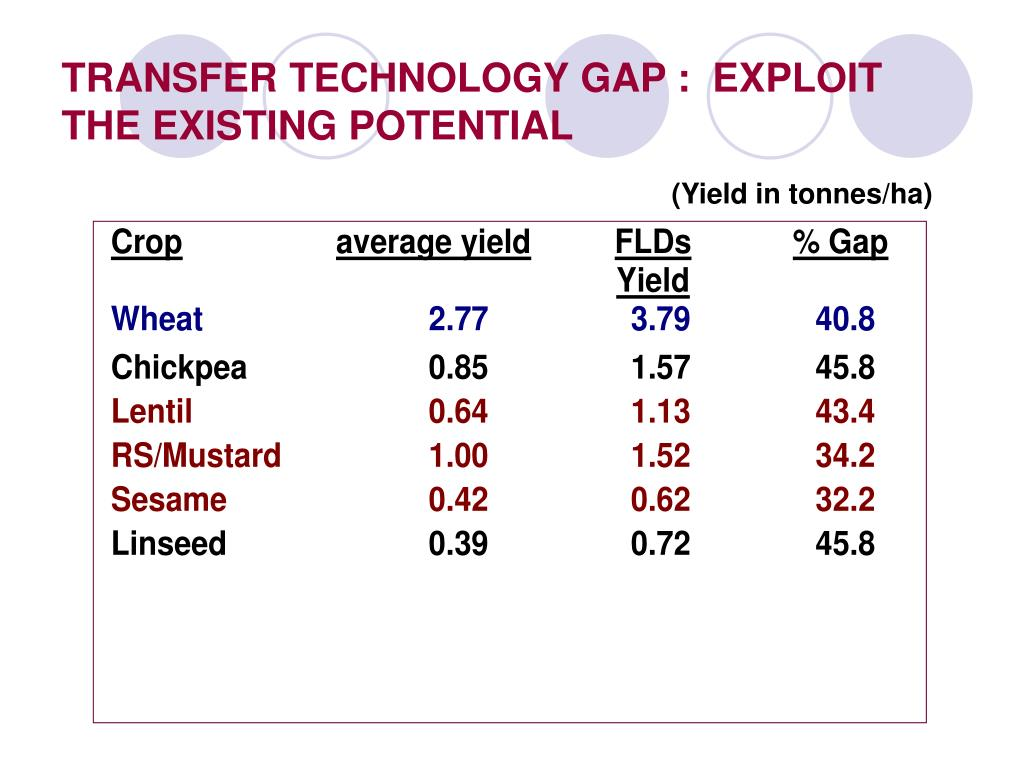 TRANSFER TECHNOLOGY GAP :  EXPLOIT THE EXISTING POTENTIAL