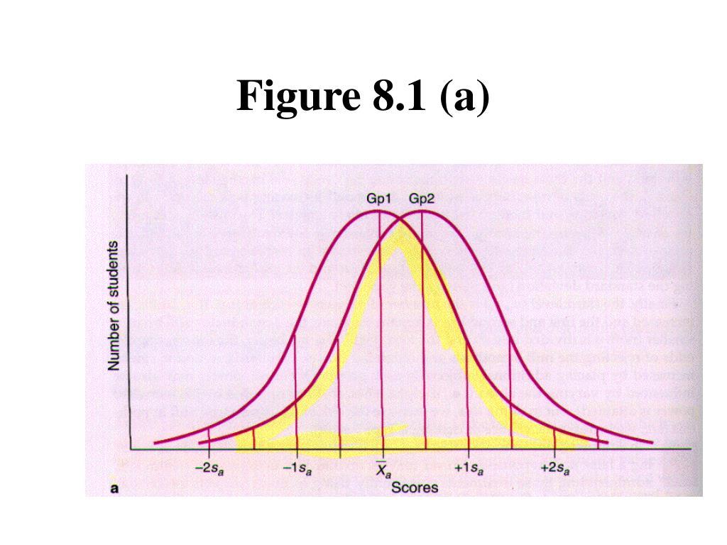 Figure 8.1 (a)