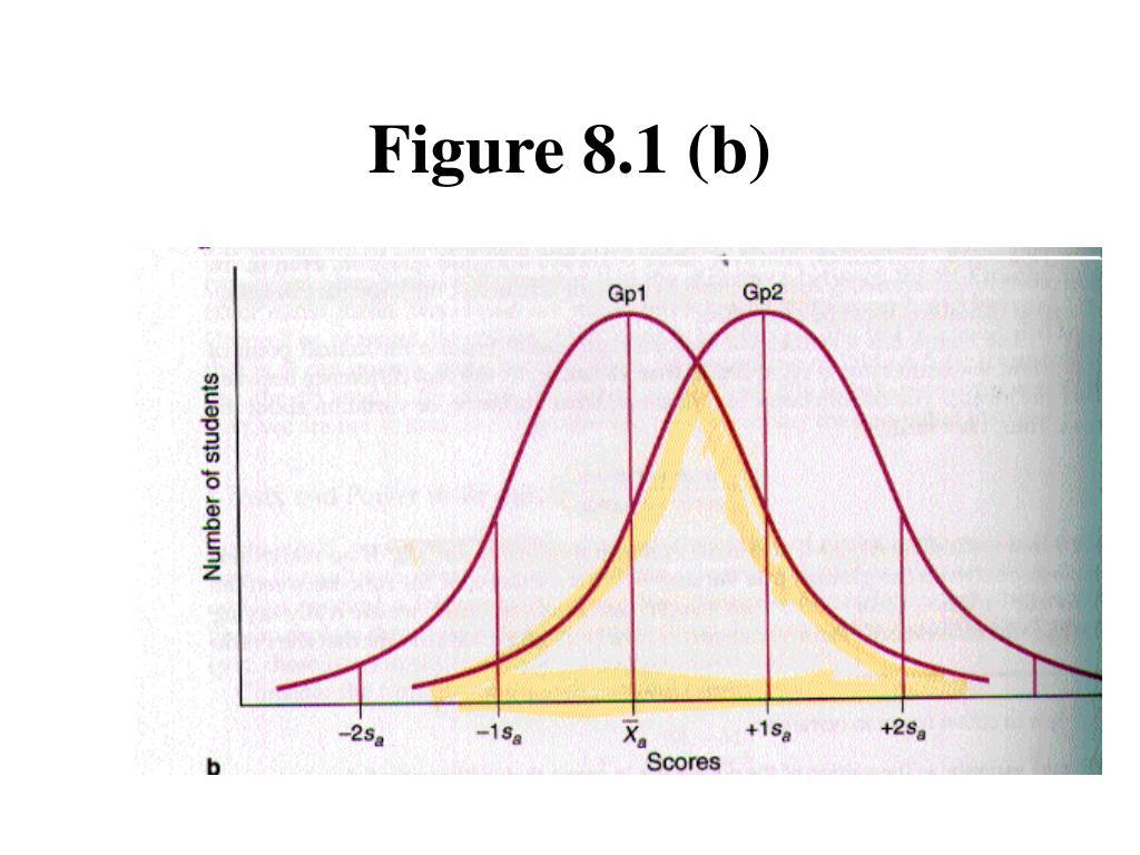 Figure 8.1 (b)