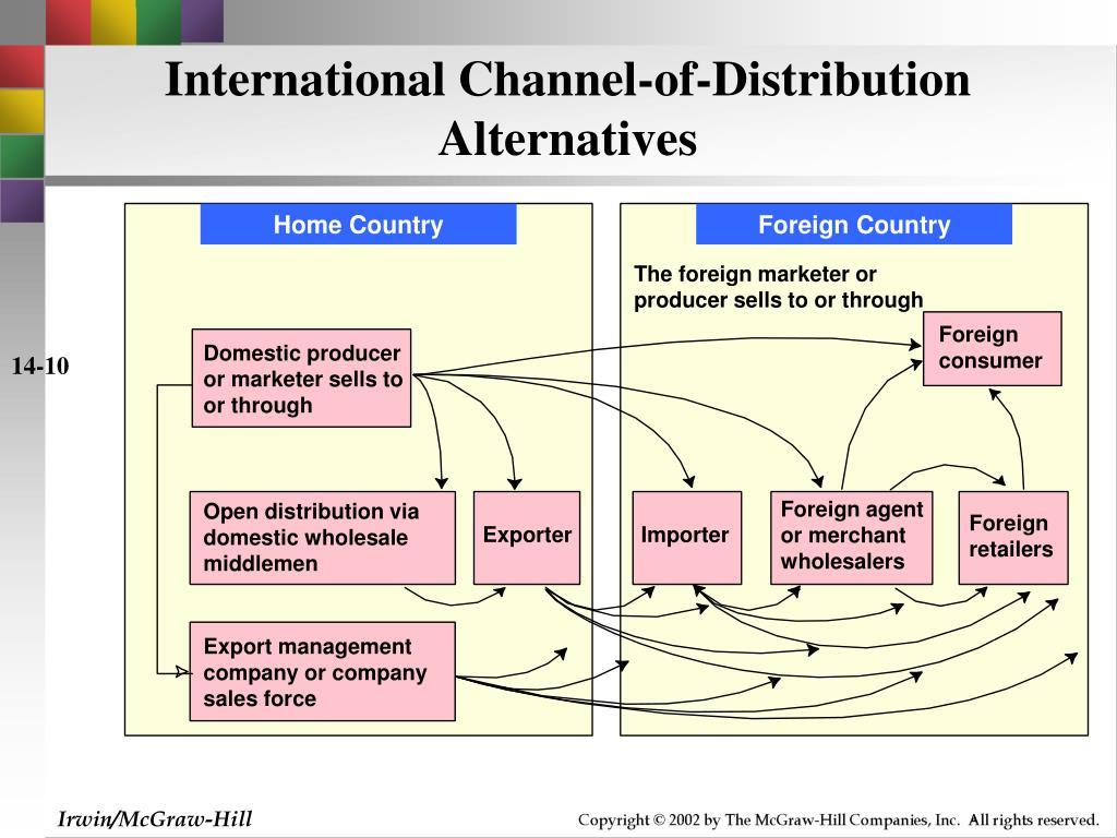 International Channel-of-Distribution Alternatives