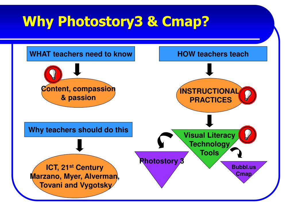Why Photostory3 & Cmap?