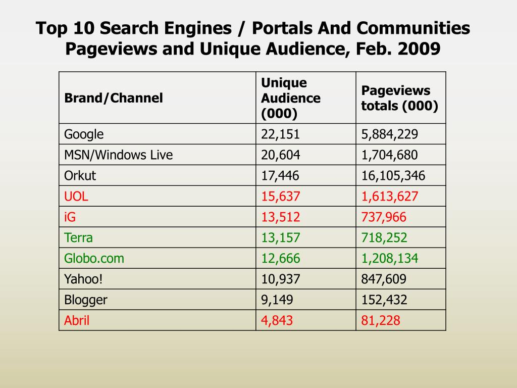 Top 10 Search Engines / Portals And Communities