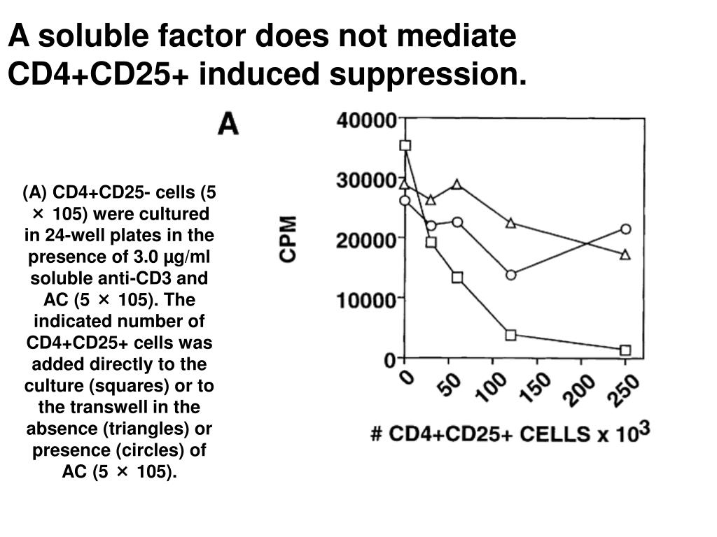 A soluble factor does not mediate CD4+CD25+ induced suppression.