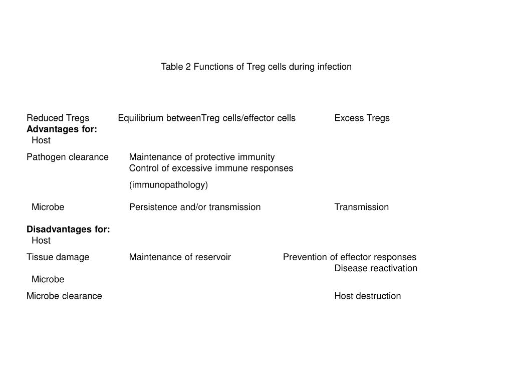 Table 2 Functions of Treg cells during infection