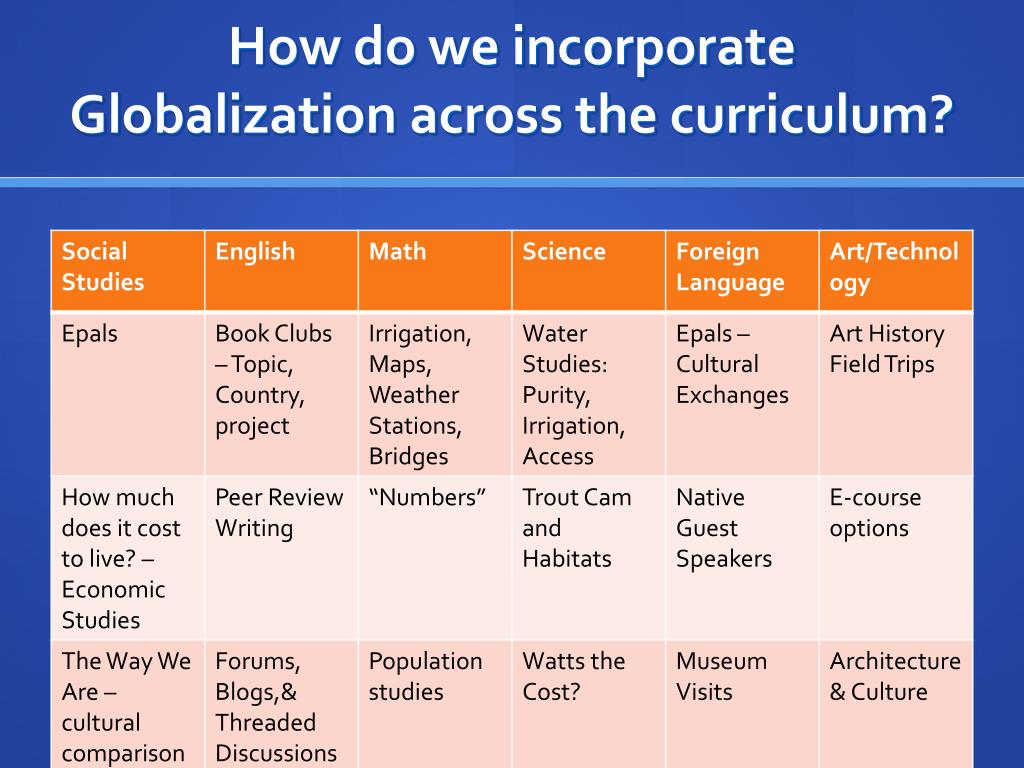 How do we incorporate Globalization across the curriculum?