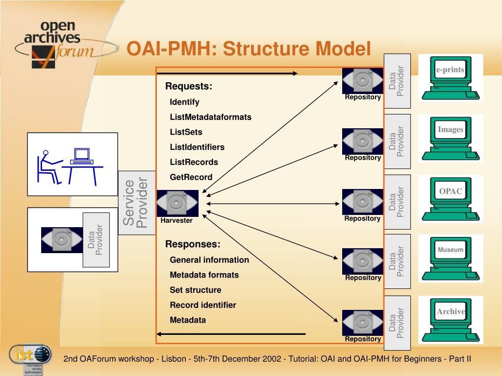 OAI-PMH: