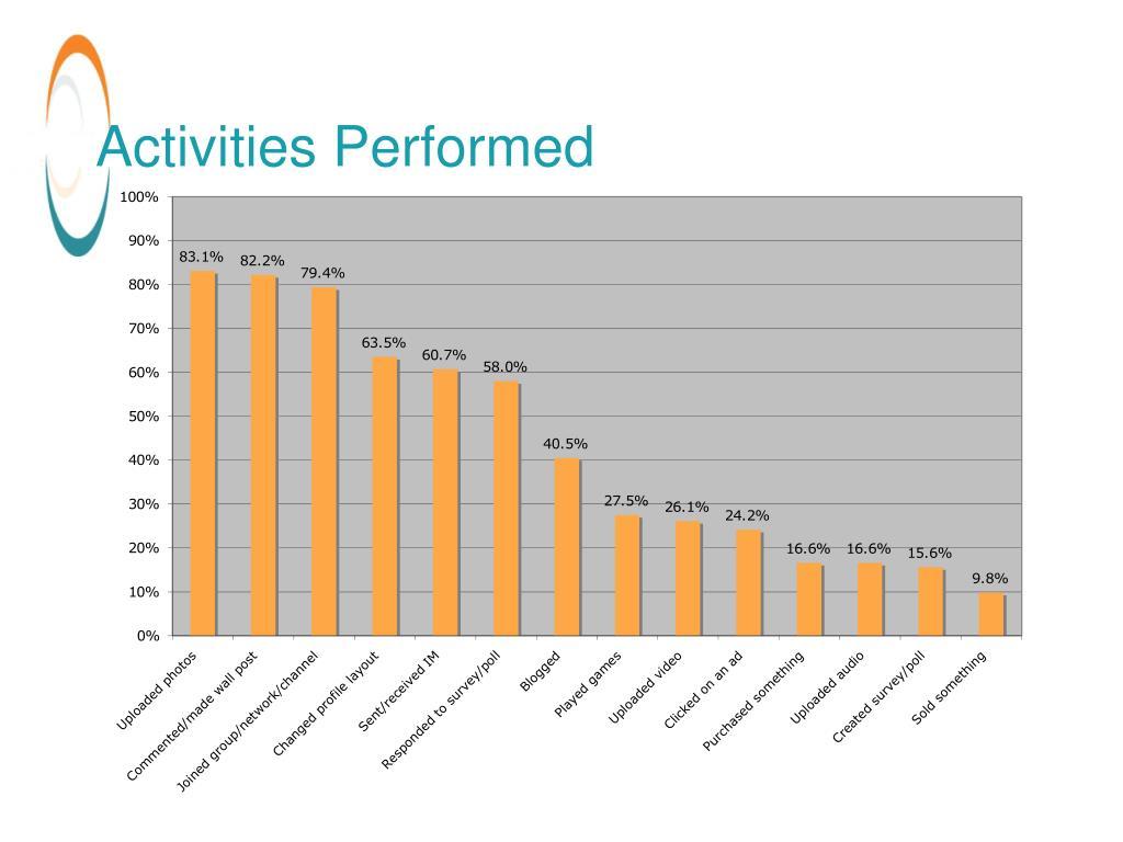 Activities Performed