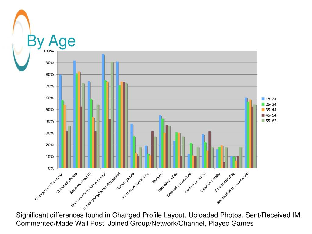 By Age