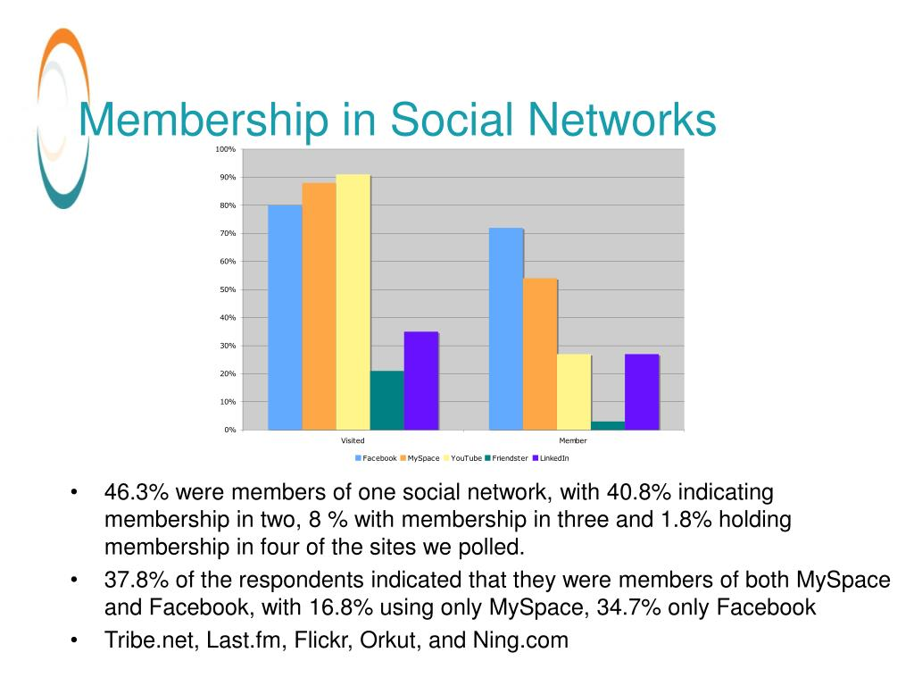 Membership in Social Networks