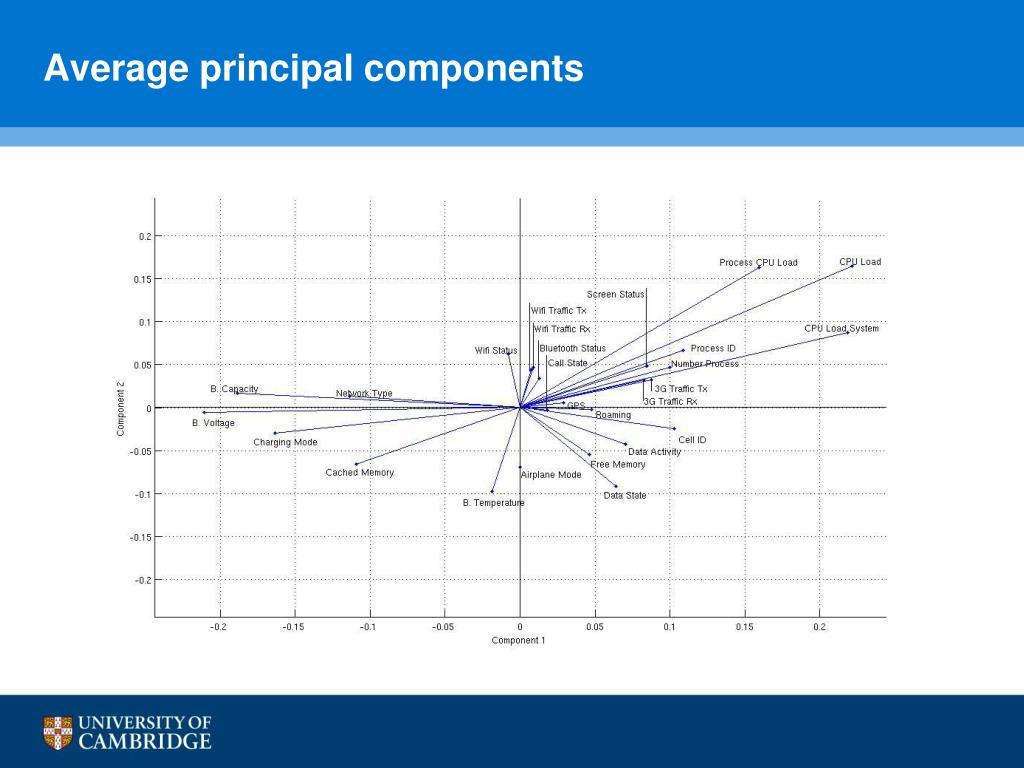 Average principal components