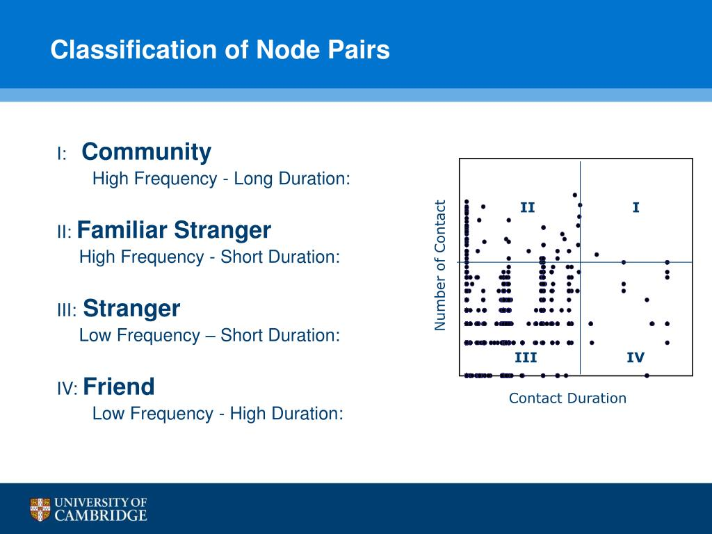 Classification of Node Pairs