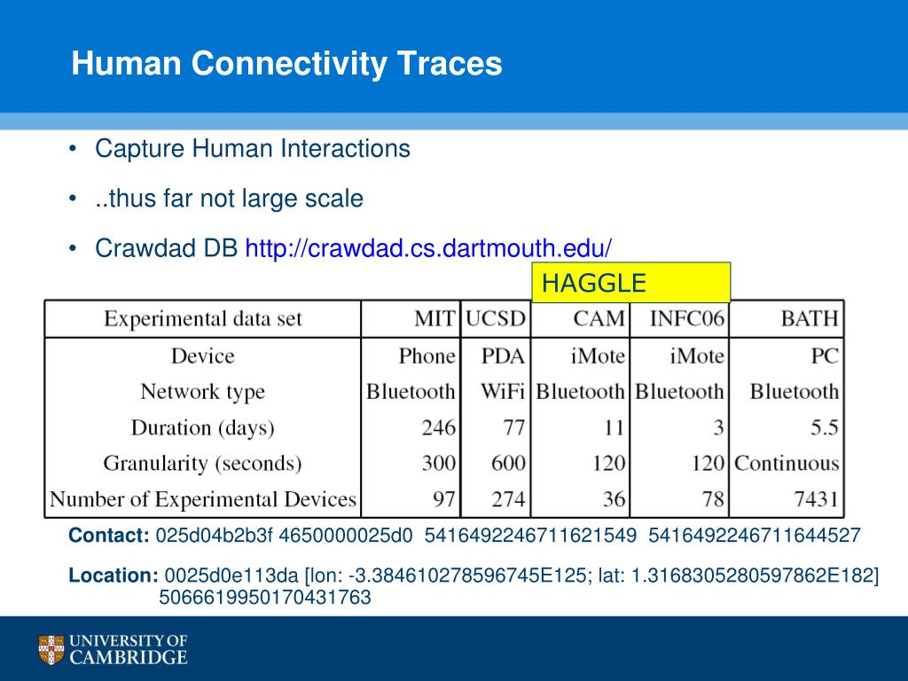 Human Connectivity Traces
