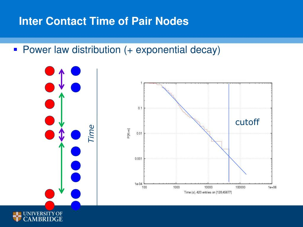 Inter Contact Time of Pair Nodes