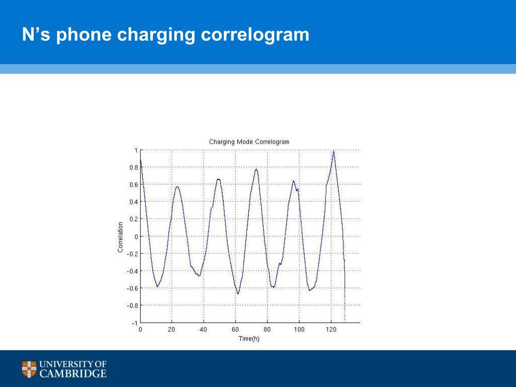 N's phone charging correlogram