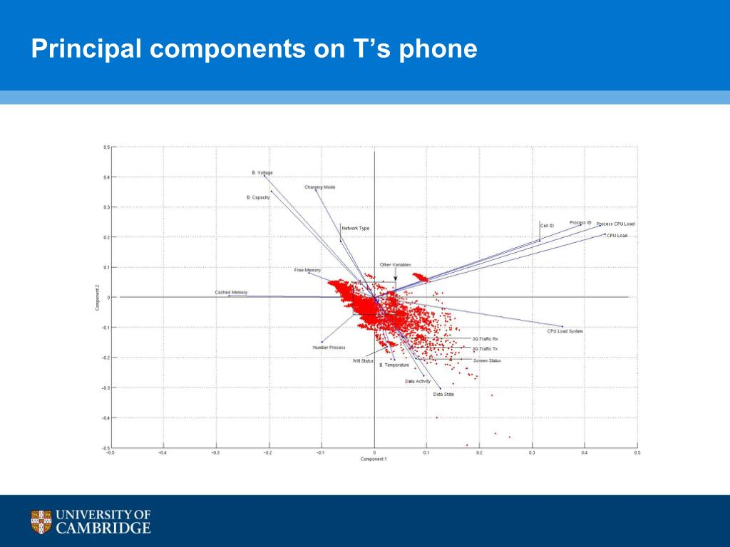 Principal components on T's phone