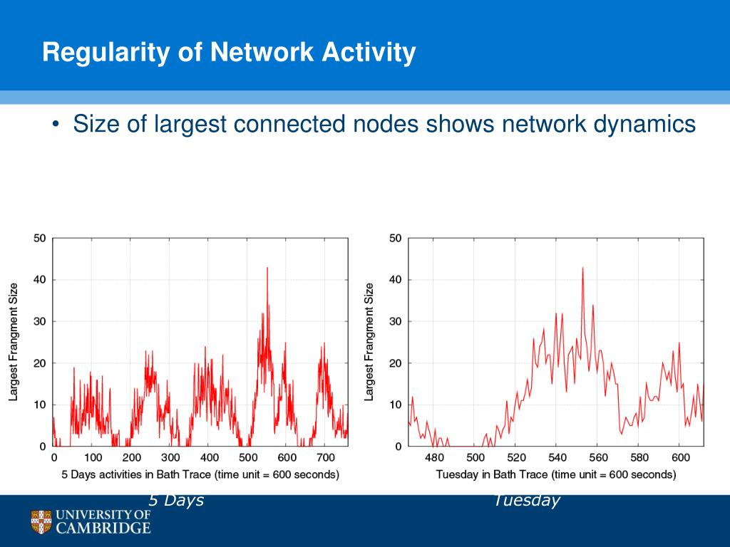 Size of largest connected nodes shows network dynamics